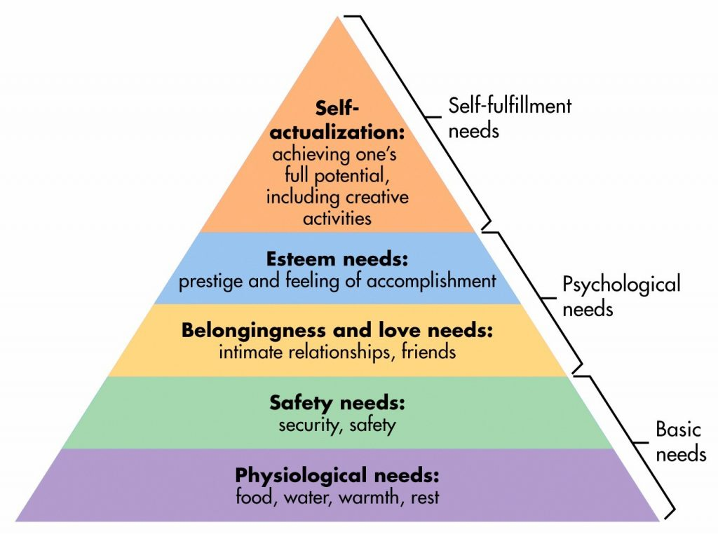 Maslow's hierarchy of needs: physiological, safety, belongingness and love, esteem, and self-actualization.